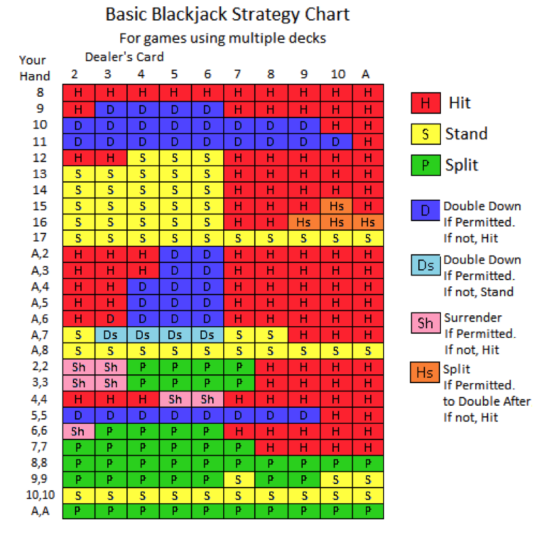 Blackjack basic strategy - 52413