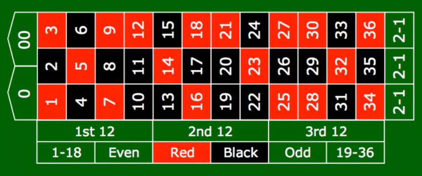 Amerikansk roulette spel - 63616