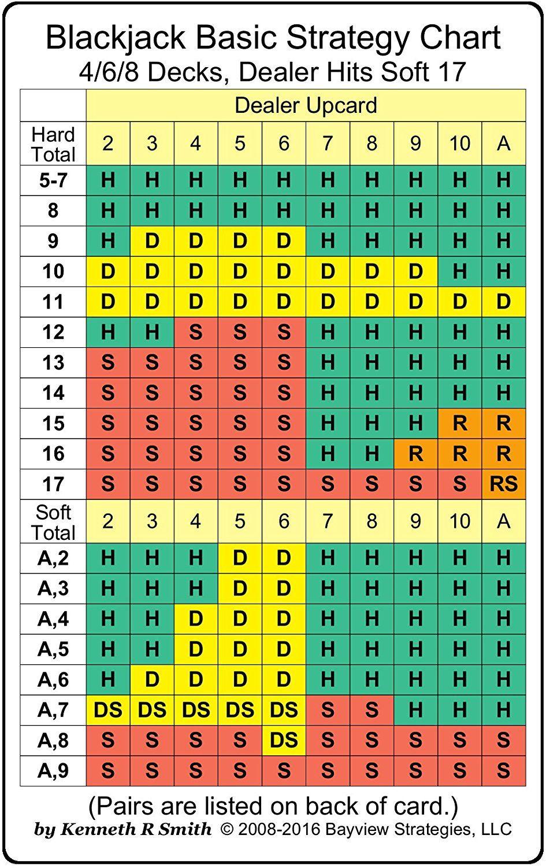 Blackjack basic strategy - 34710